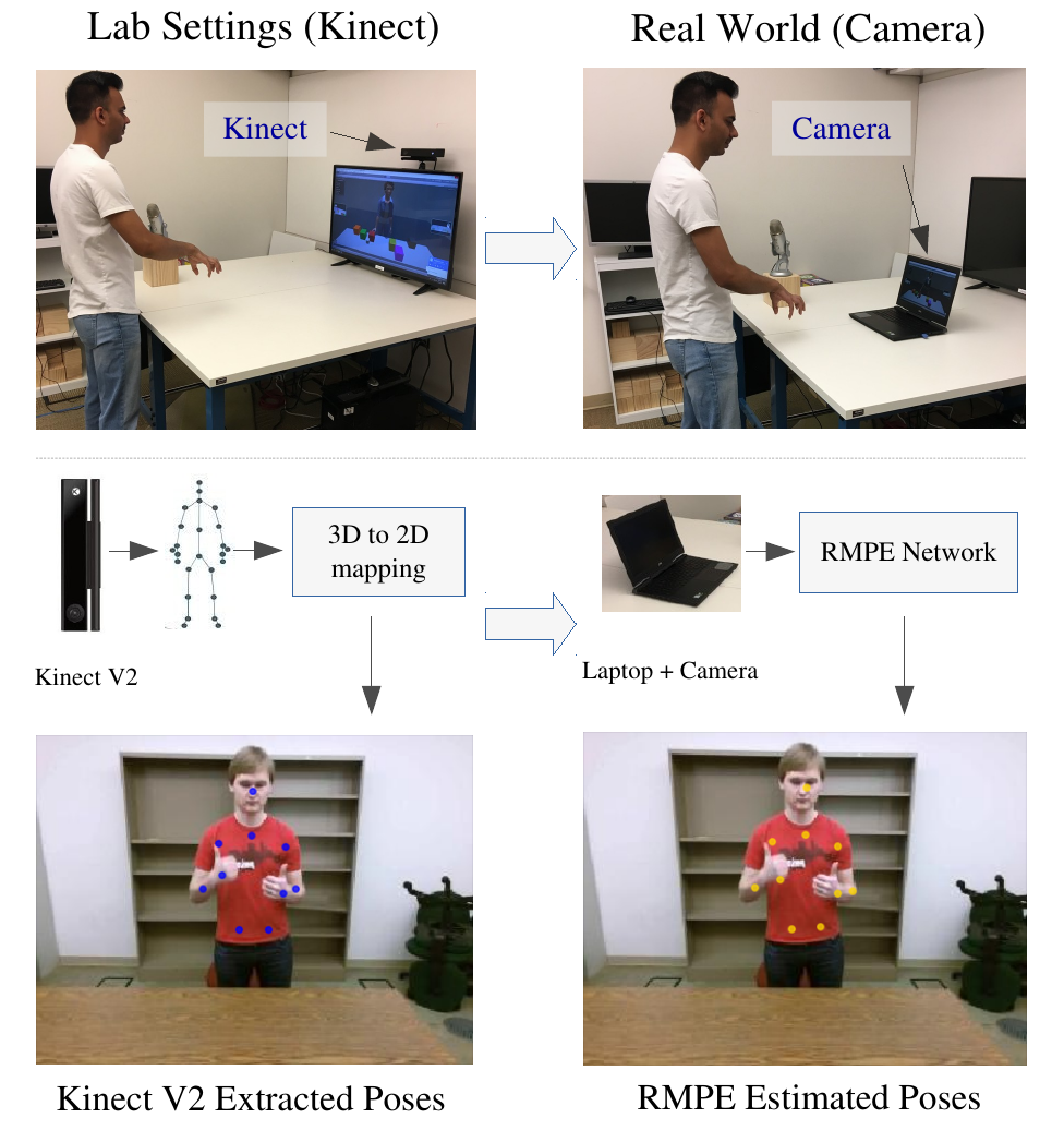 Lab setup uses the Kinect v2 for training versus the real world application that uses a traditional RGB camera